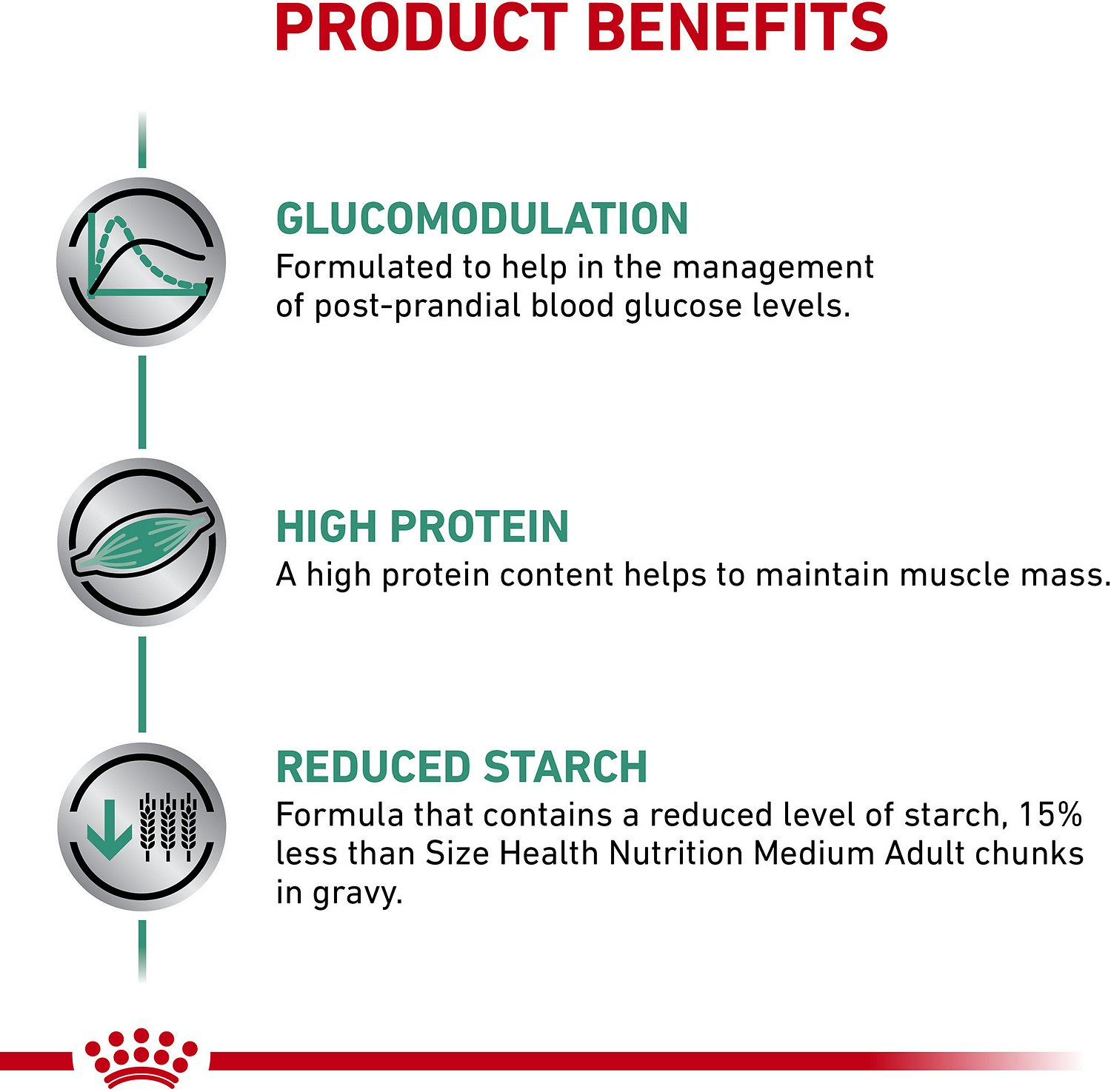 Royal Canin Veterinary Diet Canine Glycobalance Canned Dog Food
