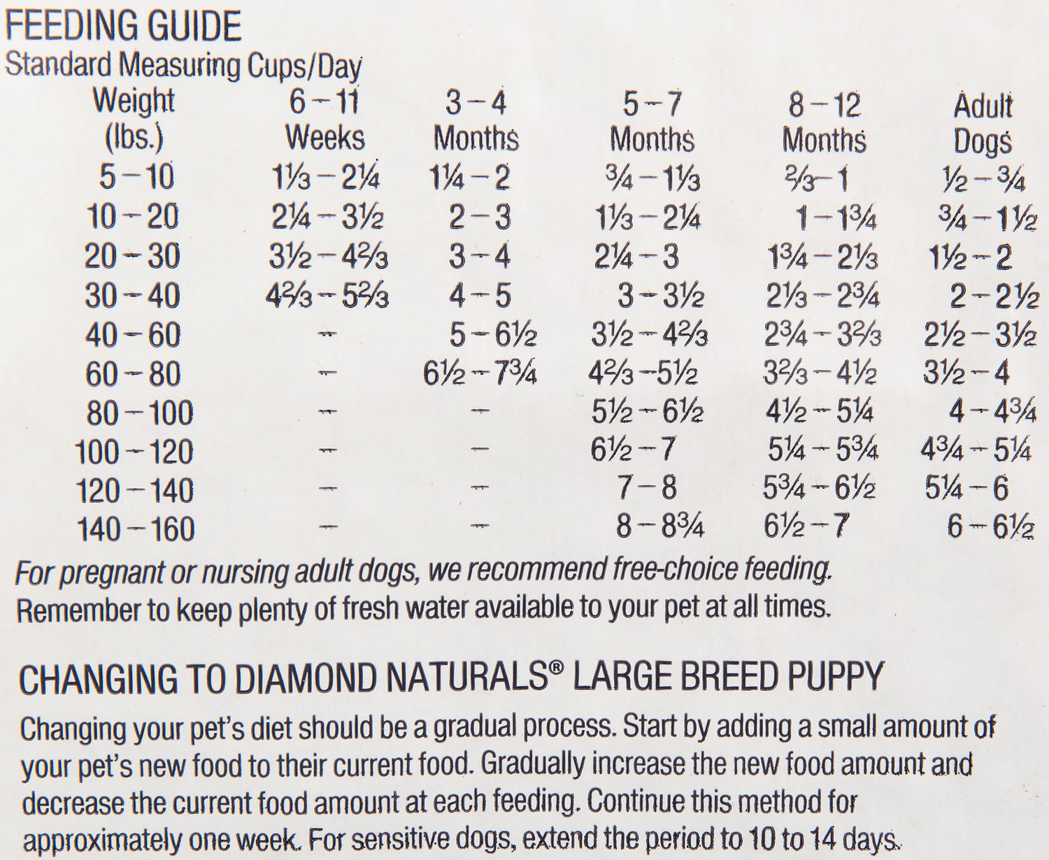Puppy Diamond Dog Food >> Nutro Natural Choice Dog Food Feeding Guide | Foodfash.co