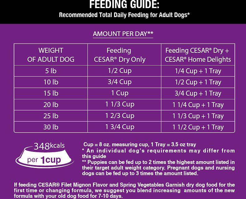 How Much Dry Dog Food To Feed Your Dog