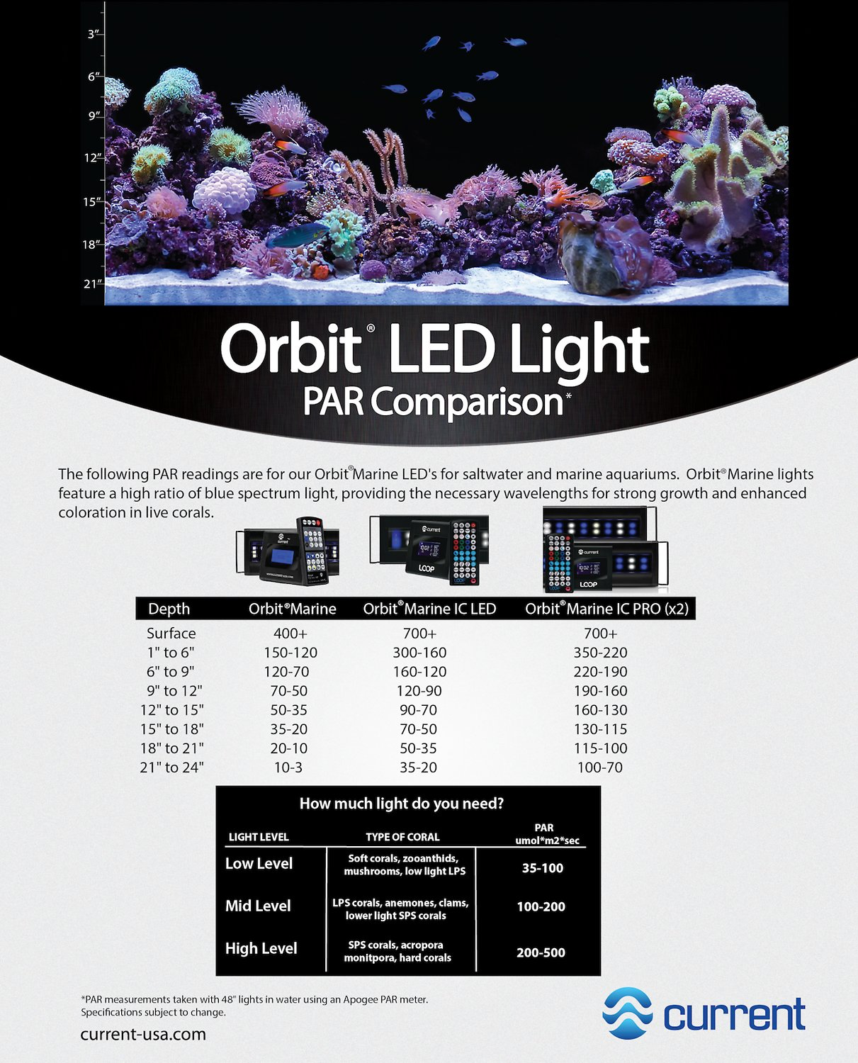 current usa orbit marine ic led reef aquarium lighting system 36