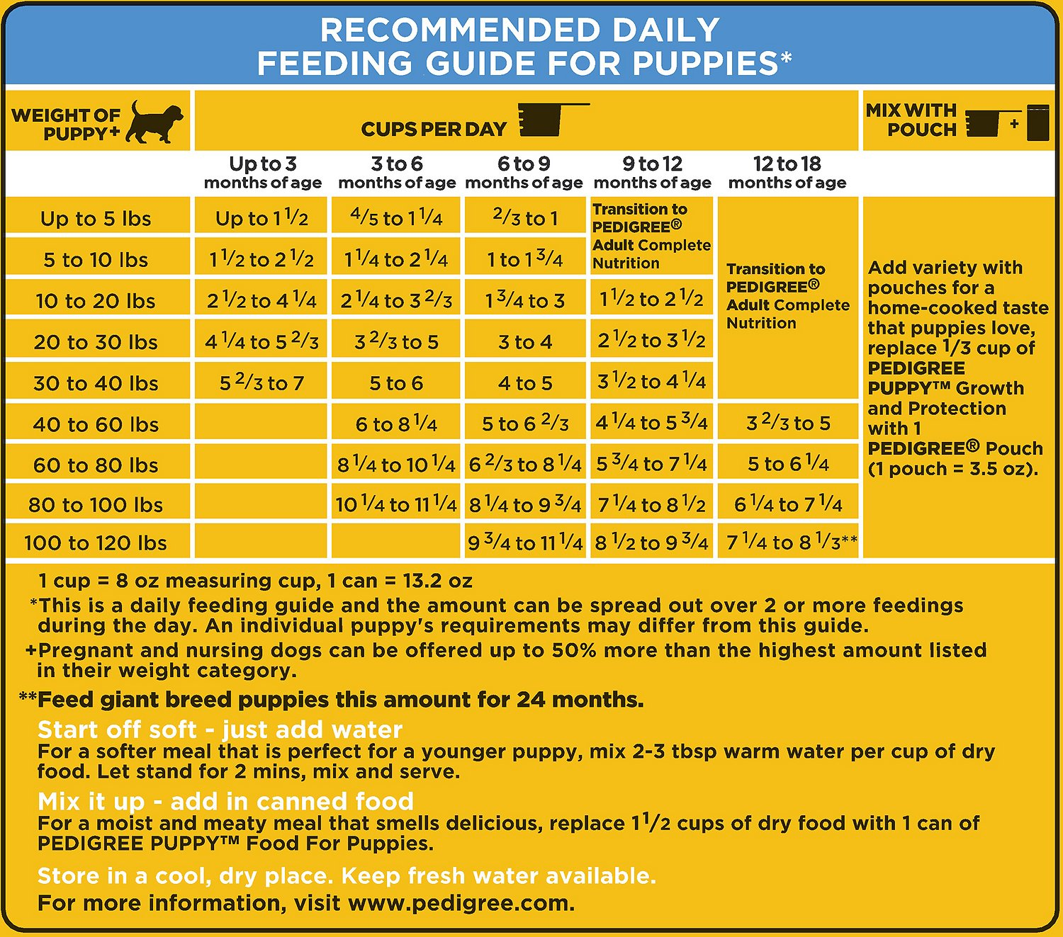 Pedigree Feeding Chart For Dogs Pedigree Adult Grilled