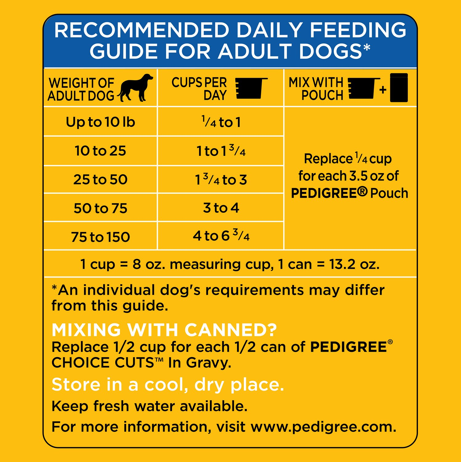 DCM in Dogs: Taurine's Role in the Canine Diet