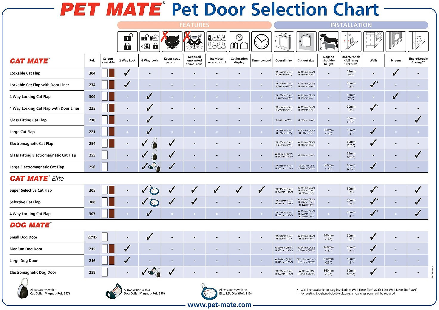 Cat Mate Large Cat Small Dog 4 Way Self Lining Door White