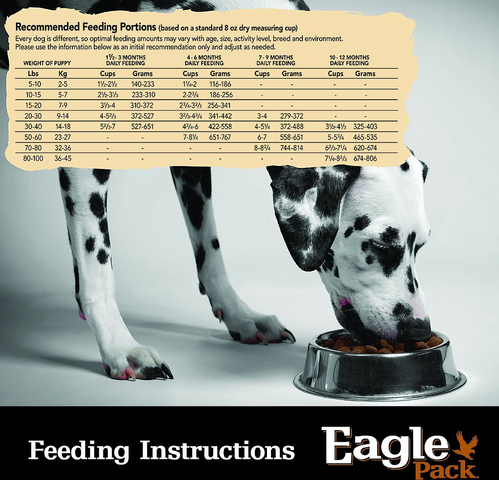 Eagle Pack Puppy Food Reviews